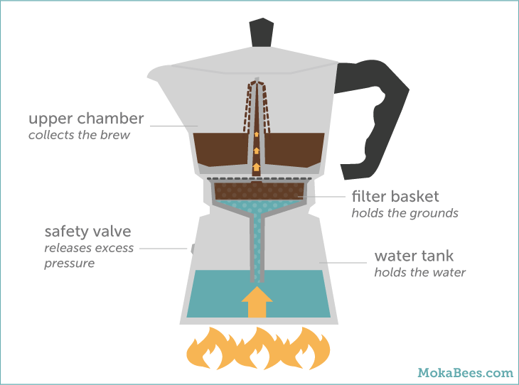How Do You Say Coffee Maker In Italian : How to Use a Moka Pot - The Ultimate Coffee Guide ? MokaBees